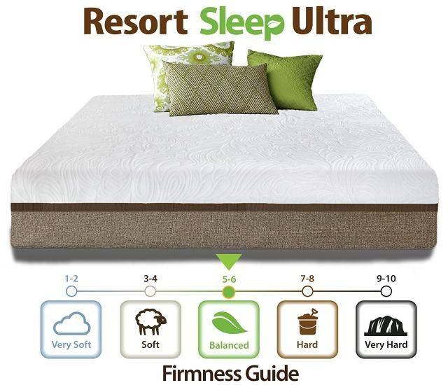 Resort Sleep Ultra Luxury Gel Memory Foam Mattress